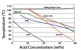 Zeron 100 Boiling Point Curve